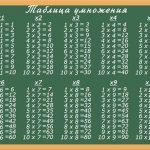 Кто придумал таблицу умножения?