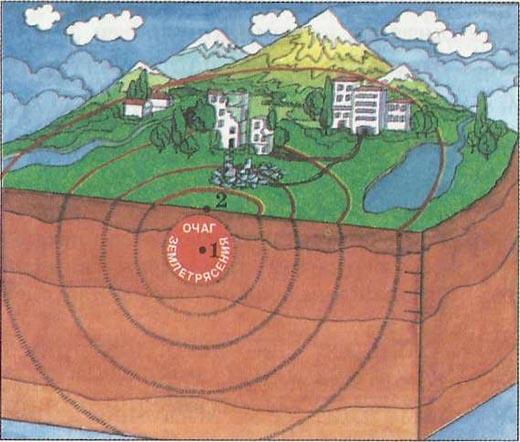 Что такое очаг и эпицентр землетрясения?
