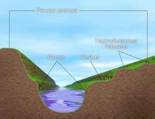 Что такое речная долина в географии?