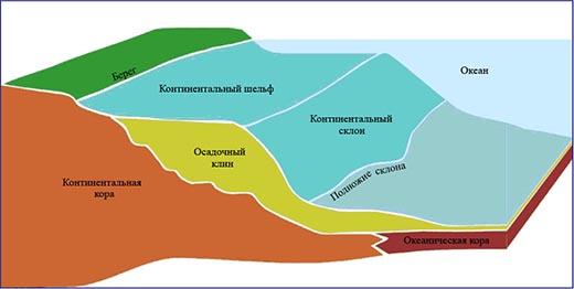 Что такое континентальный шельф?