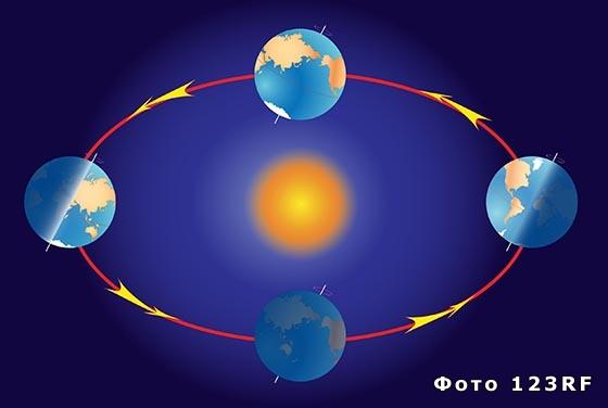 Что такое год, месяц, сутки с точки зрения астрономии?